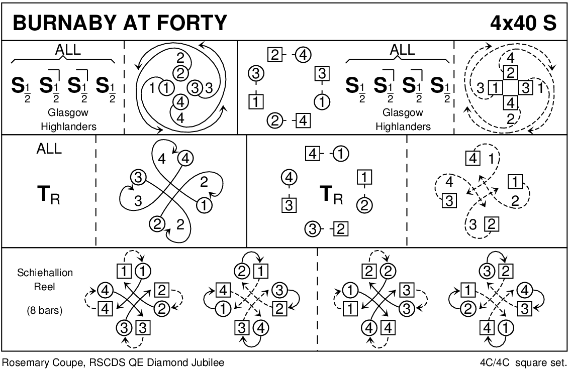 Burnaby At Forty Keith Rose's Diagram