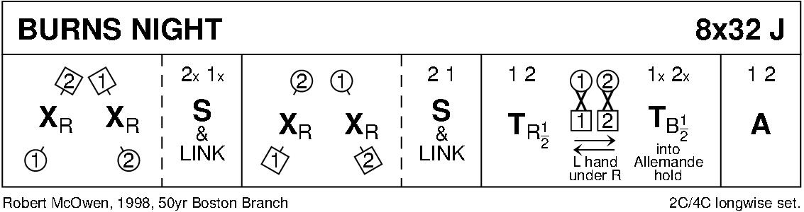 Burns Night Keith Rose's Diagram