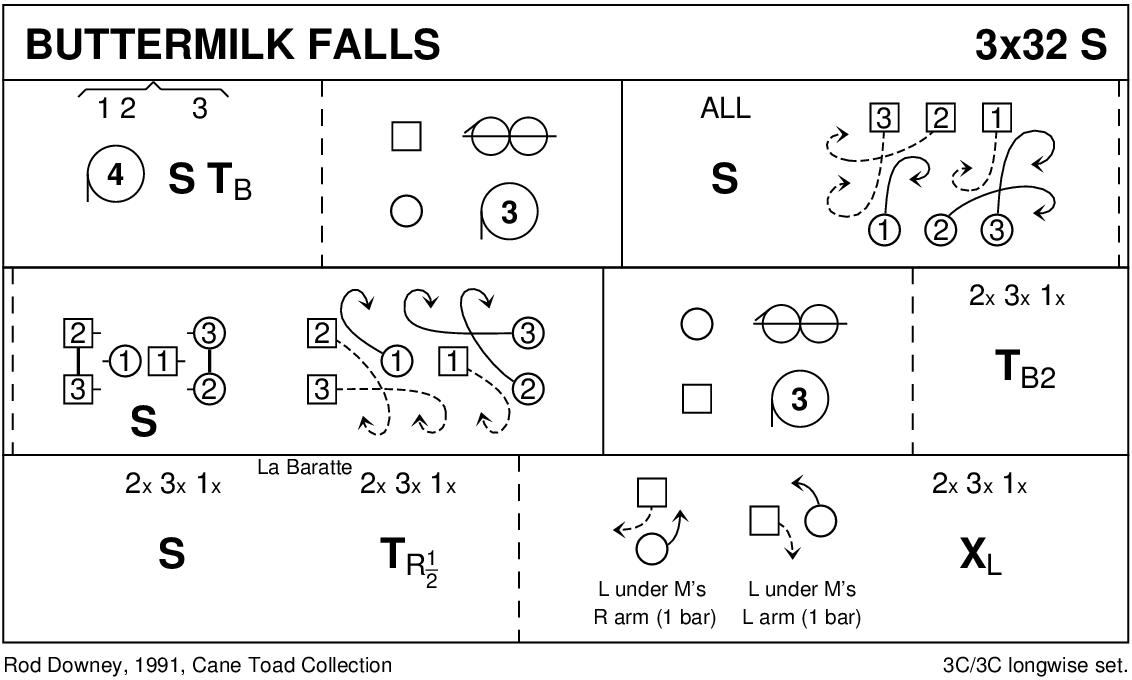 Buttermilk Falls Keith Rose's Diagram