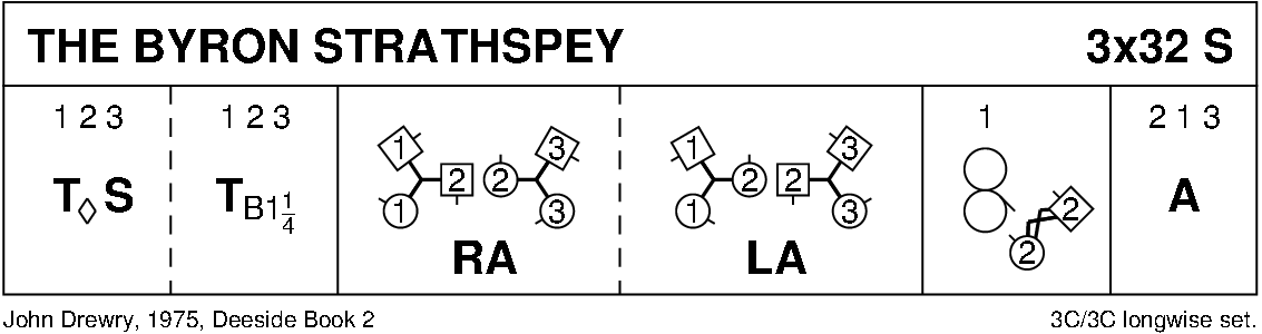 The Byron Strathspey Keith Rose's Diagram
