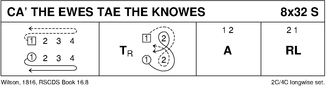 Ca' The Ewes Tae The Knowes Keith Rose's Diagram