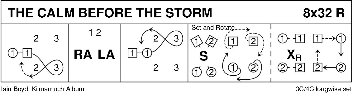 The Calm Before The Storm (Boyd) Keith Rose's Diagram