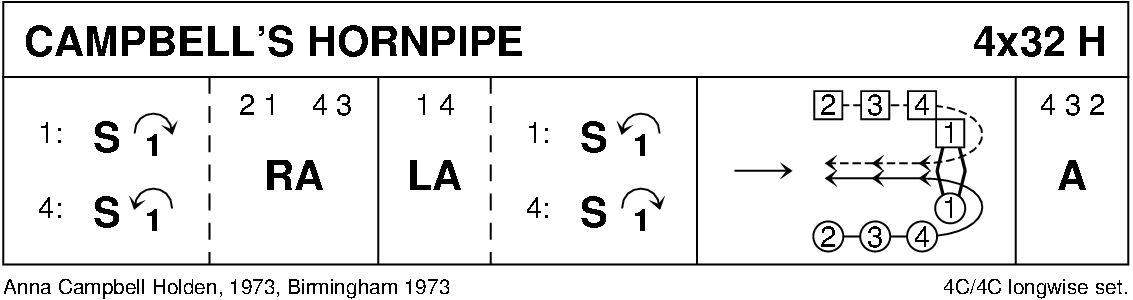 Campbell's Hornpipe Keith Rose's Diagram