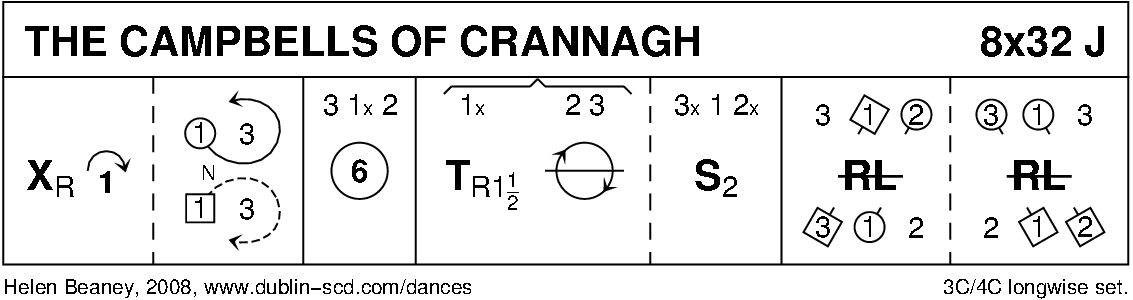 The Campbells Of Crannagh Keith Rose's Diagram