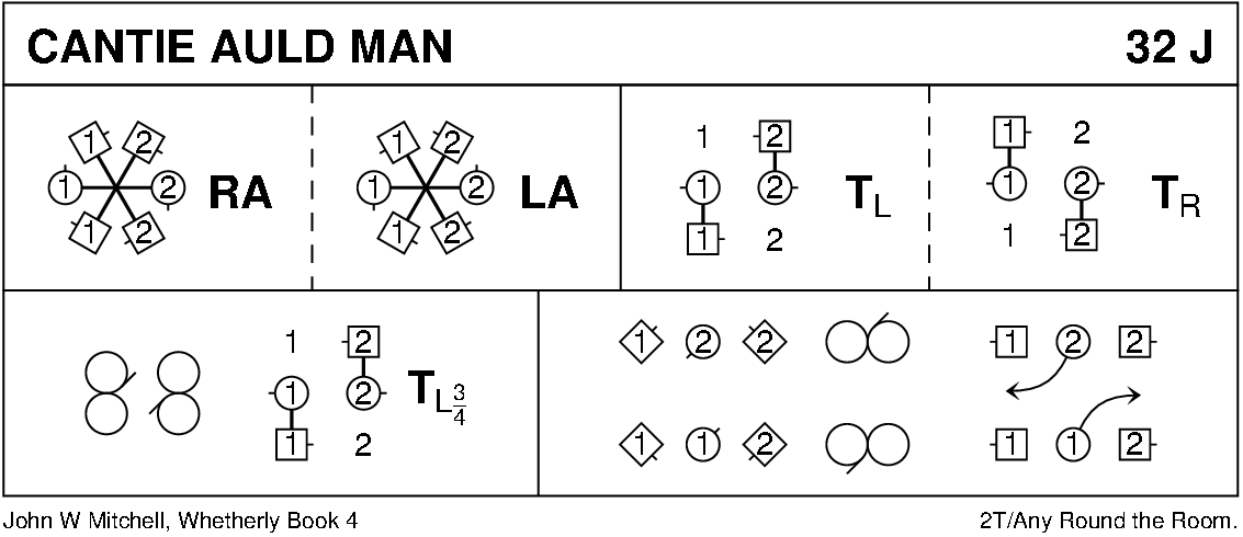 Cantie Auld Man Keith Rose's Diagram