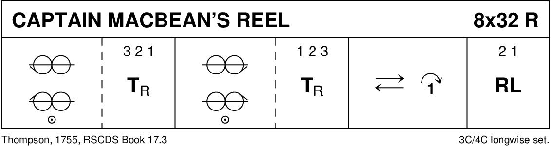 Captain MacBean's Reel Keith Rose's Diagram