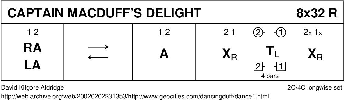 Captain MacDuff's Delight Keith Rose's Diagram