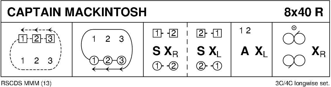 Captain Mackintosh Keith Rose's Diagram