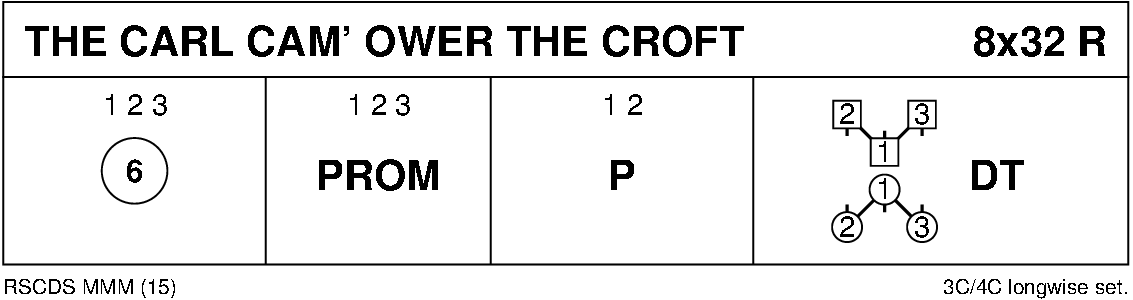 The Carl Cam' Ower The Croft Keith Rose's Diagram