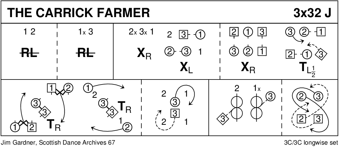 The Carrick Farmer Keith Rose's Diagram