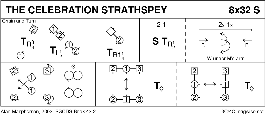The Celebration Strathspey (MacPherson) Keith Rose's Diagram
