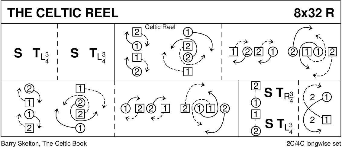 The Celtic Reel Keith Rose's Diagram