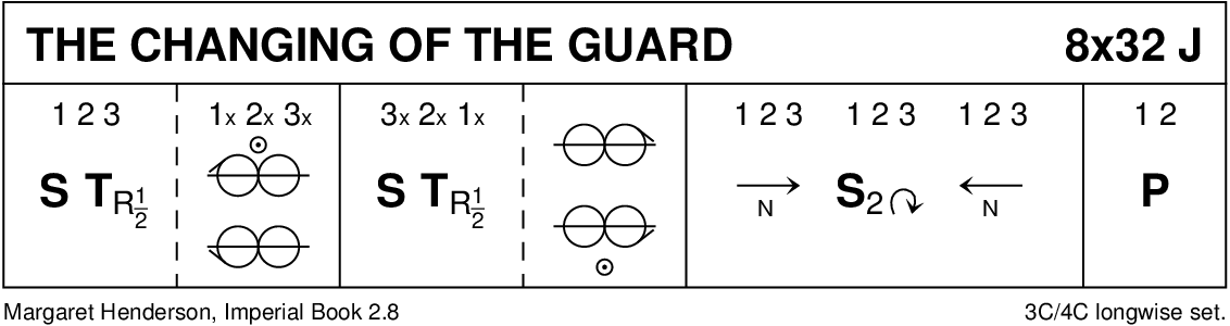 The Changing Of The Guard Keith Rose's Diagram