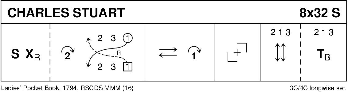 Charles Stuart Keith Rose's Diagram