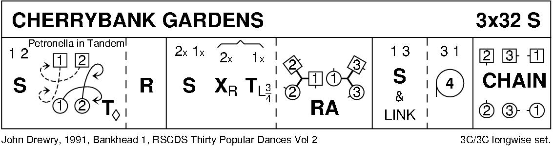 Cherrybank Gardens Keith Rose's Diagram