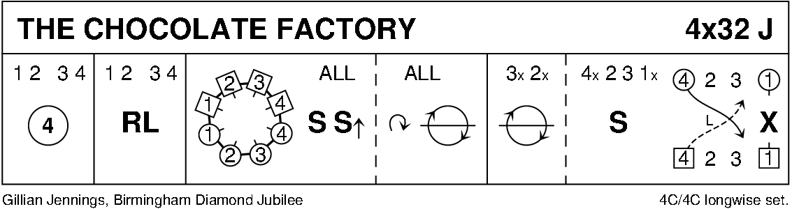 The Chocolate Factory Keith Rose's Diagram