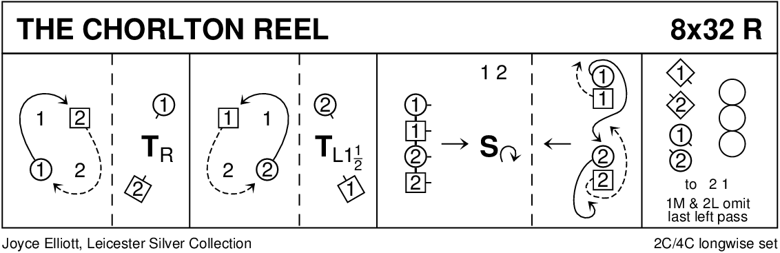 The Chorlton Reel Keith Rose's Diagram