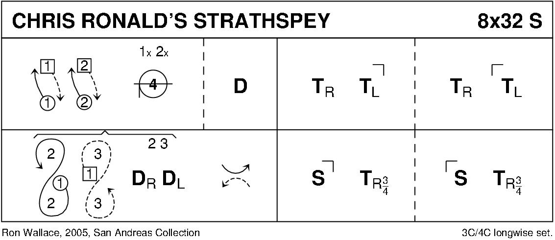 Chris Ronald's Strathspey Keith Rose's Diagram