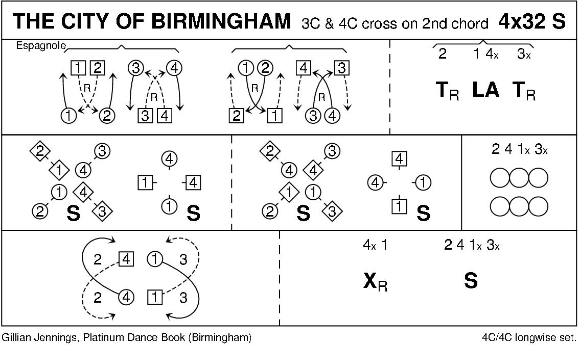 The City Of Birmingham Keith Rose's Diagram