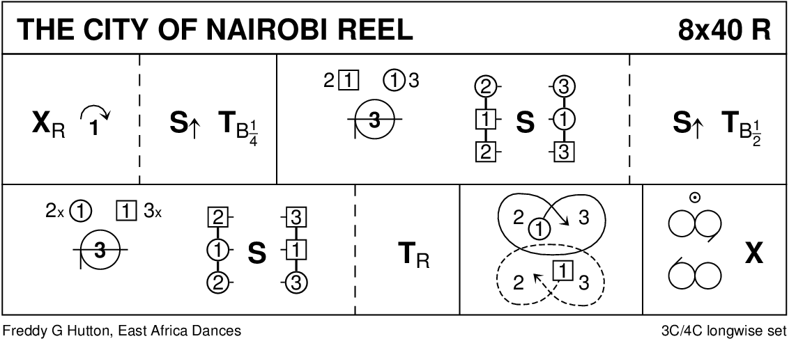 The City Of Nairobi Reel Keith Rose's Diagram