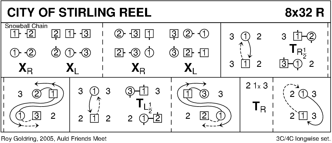 City Of Stirling Reel Keith Rose's Diagram