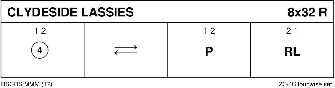 Clydeside Lassies (MMM) Keith Rose's Diagram
