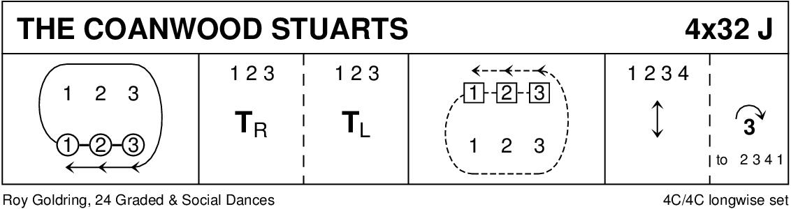 The Coanwood Stuarts Keith Rose's Diagram