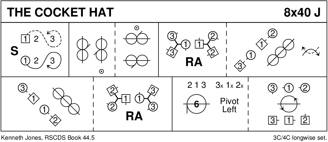 The Cocket Hat Keith Rose's Diagram