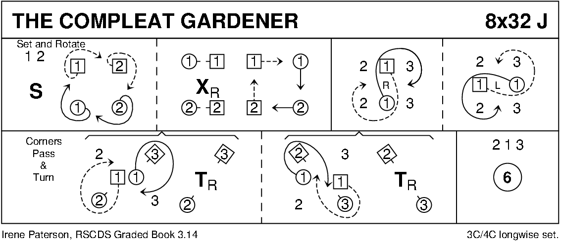 The Compleat Gardener Keith Rose's Diagram