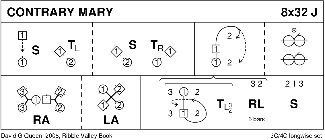 Contrary Mary Keith Rose's Diagram