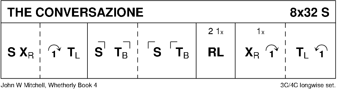 The Conversazione Keith Rose's Diagram