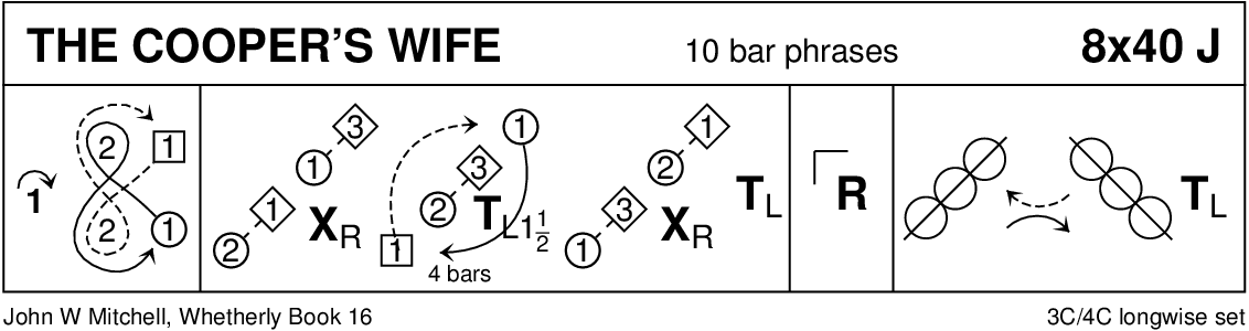 The Cooper's Wife (Mitchell) Keith Rose's Diagram