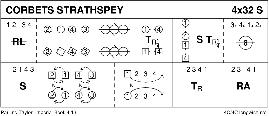 Corbet's Strathspey Keith Rose's Diagram