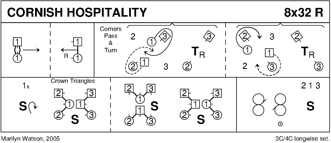 Cornish Hospitality Keith Rose's Diagram
