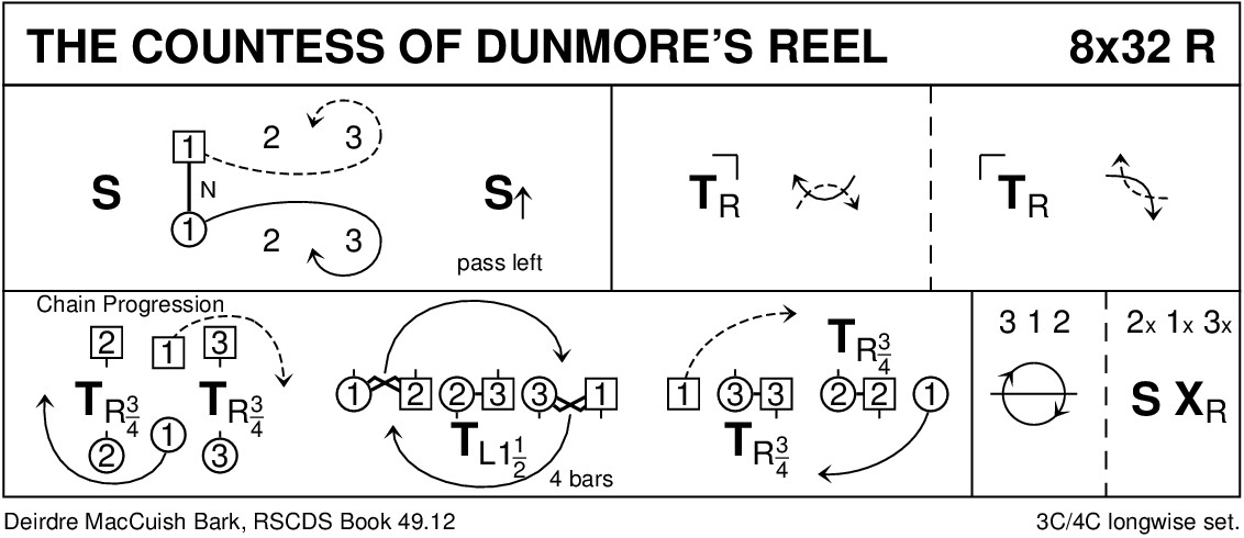 The Countess Of Dunmore's Reel Keith Rose's Diagram