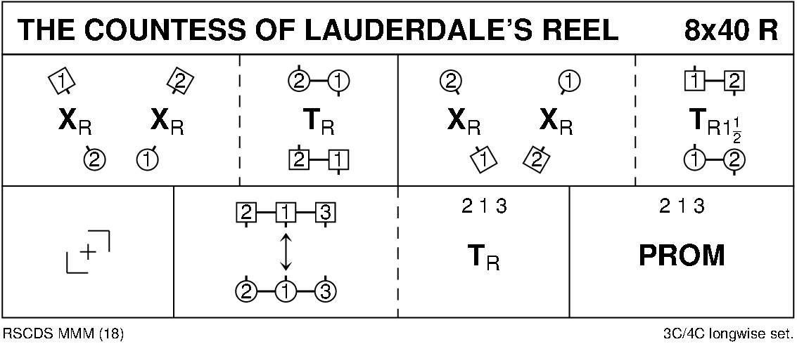 The Countess Of Lauderdale's Reel Keith Rose's Diagram