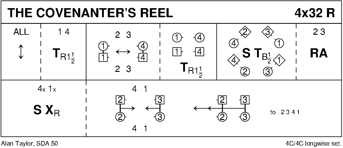 Covenanter's Reel Keith Rose's Diagram