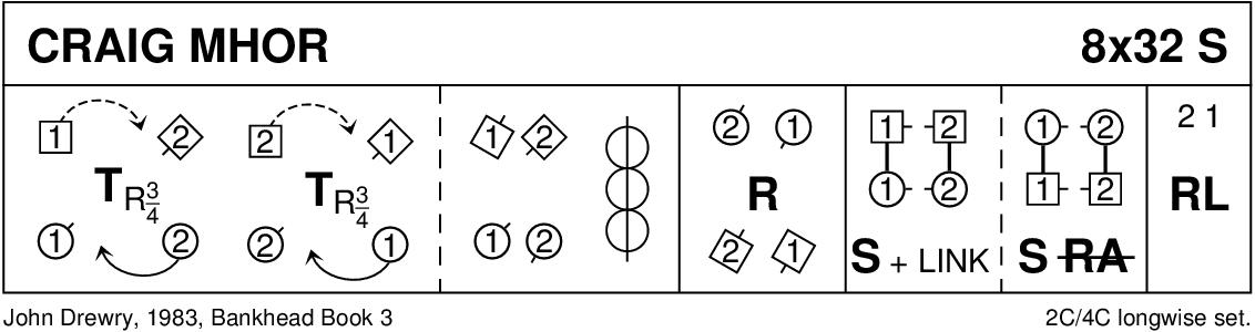 Craig Mhòr Keith Rose's Diagram