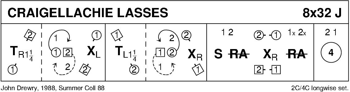Craigellachie Lasses Keith Rose's Diagram