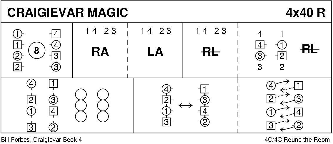 Craigievar Magic Keith Rose's Diagram