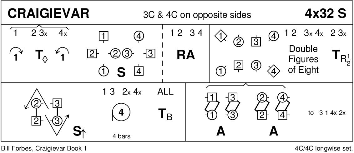Craigievar Keith Rose's Diagram