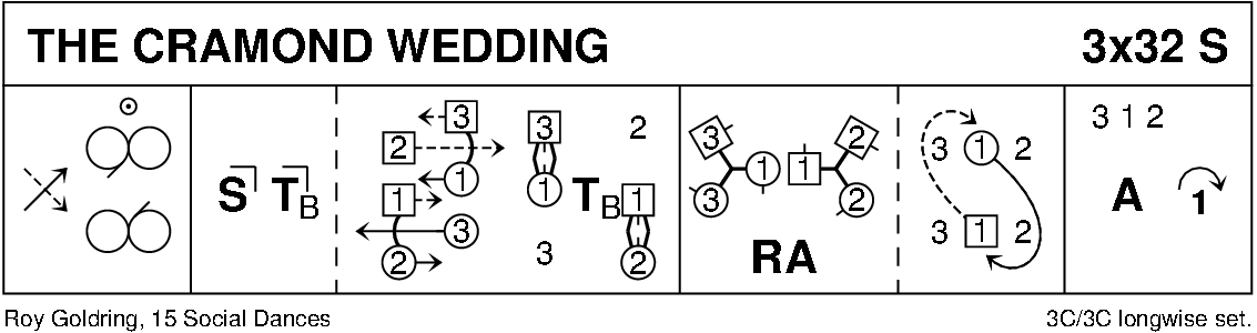 The Cramond Wedding Keith Rose's Diagram