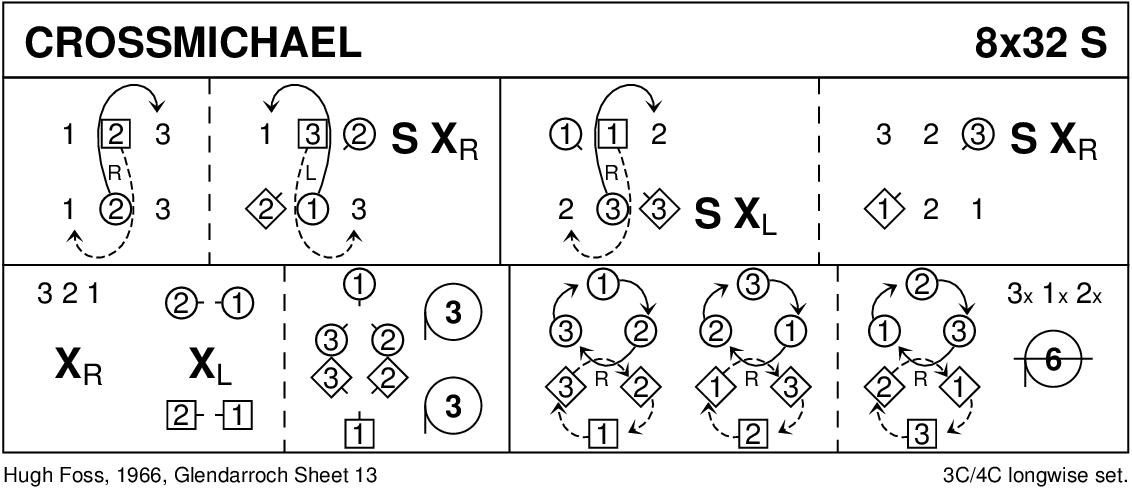 Crossmichael Keith Rose's Diagram
