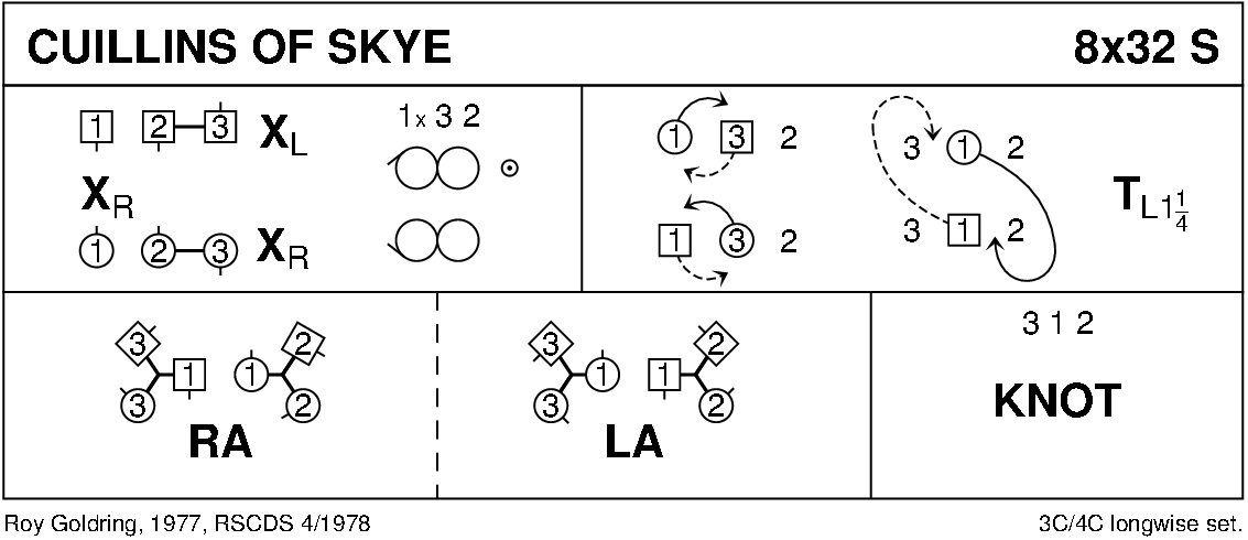 Cuillins Of Skye Keith Rose's Diagram