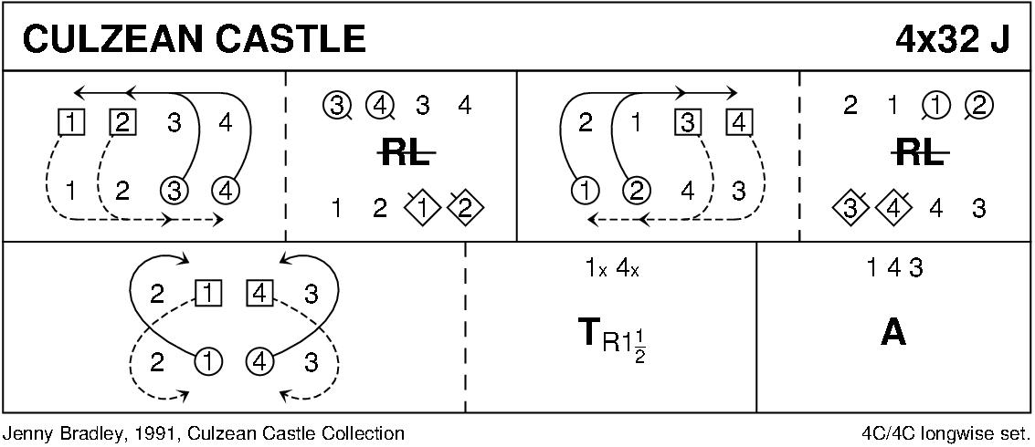 Culzean Castle Keith Rose's Diagram