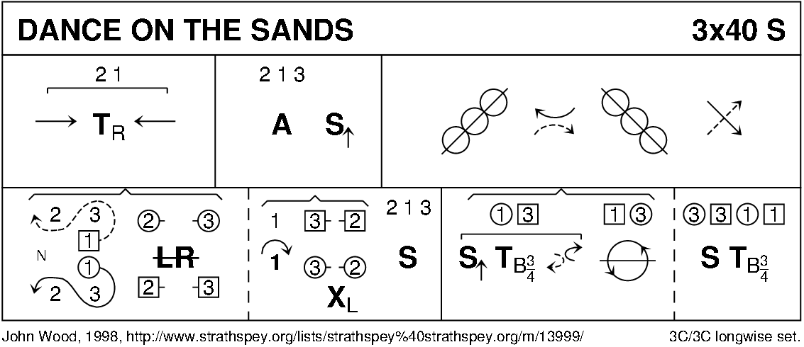 Dance On The Sands Keith Rose's Diagram