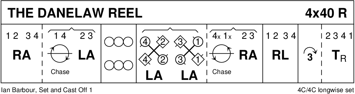 Danelaw Reel Keith Rose's Diagram