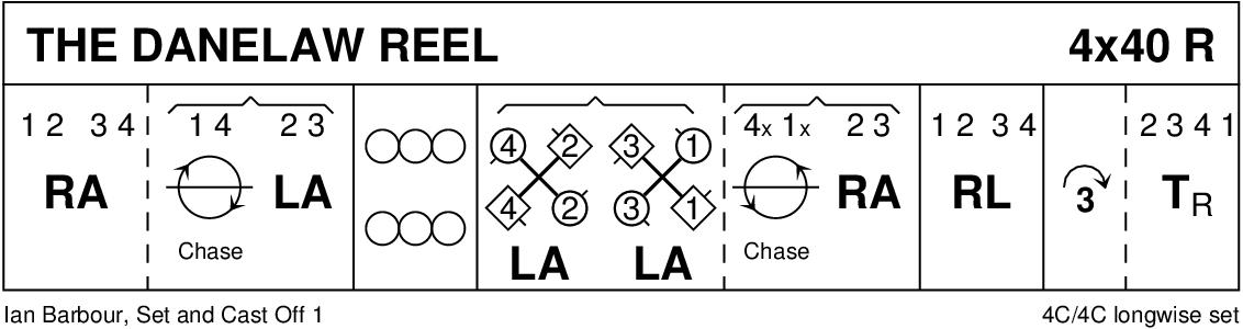 Danelaw Reel Keith Rose's Diagram