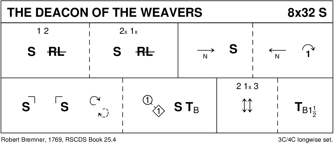 The Deacon Of The Weavers Keith Rose's Diagram