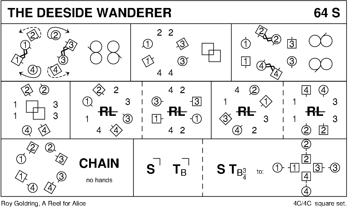 The Deeside Wanderer Keith Rose's Diagram